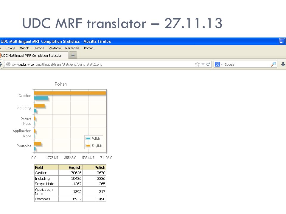 UDC MRF translator – 27.11.13