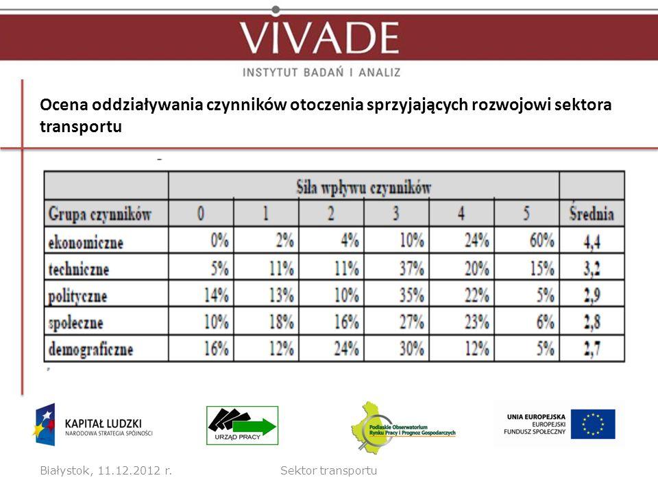 Ocena oddziaływania czynników otoczenia sprzyjających rozwojowi sektora transportu