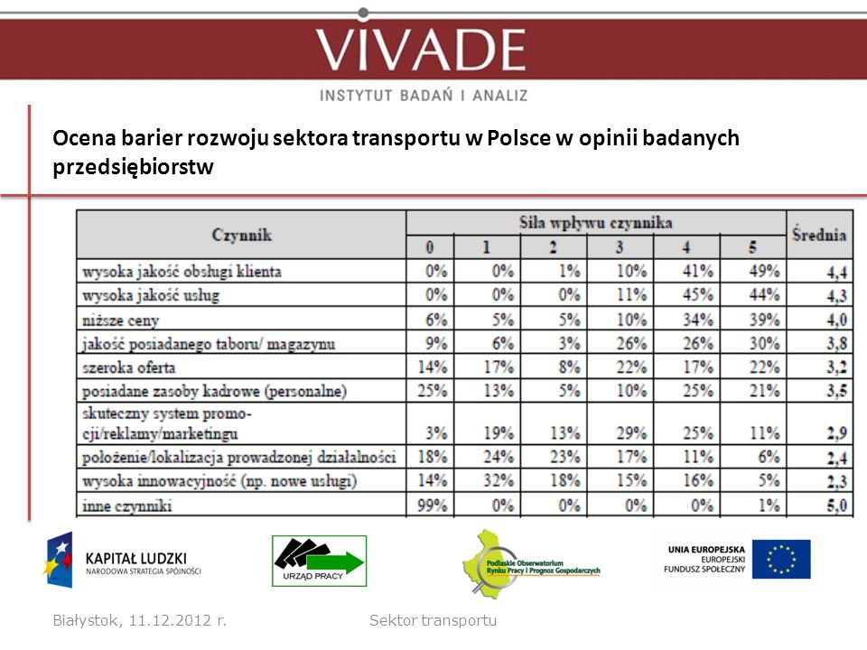 Ocena barier rozwoju sektora transportu w Polsce w opinii badanych przedsiębiorstw