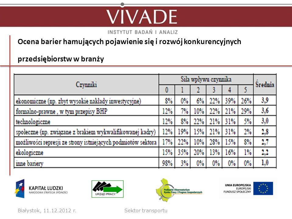 Ocena barier hamujących pojawienie się i rozwój konkurencyjnych przedsiębiorstw w branży
