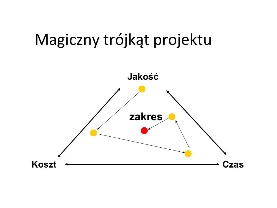Magiczny trójkąt projektu