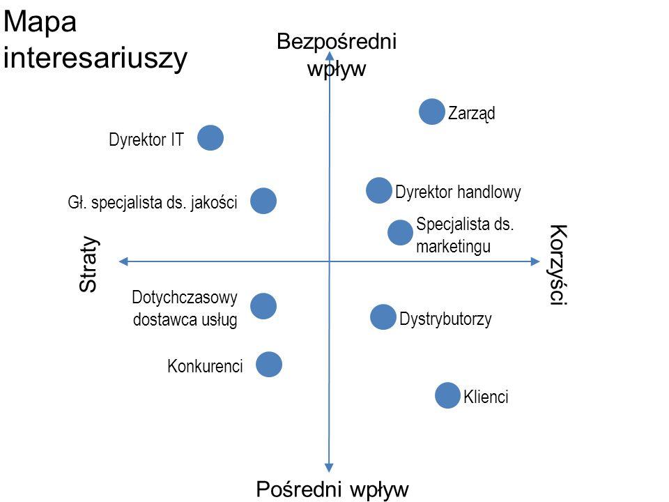Mapa interesariuszy Bezpośredni wpływ Korzyści Straty Pośredni wpływ