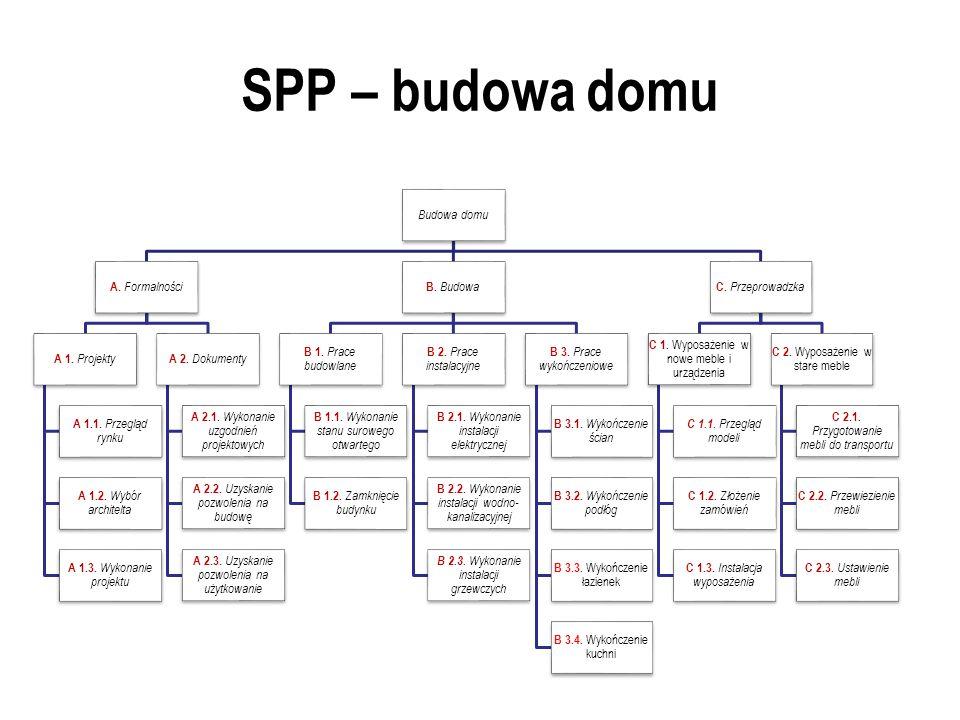 SPP – budowa domu Budowa domu A. Formalności A 1. Projekty