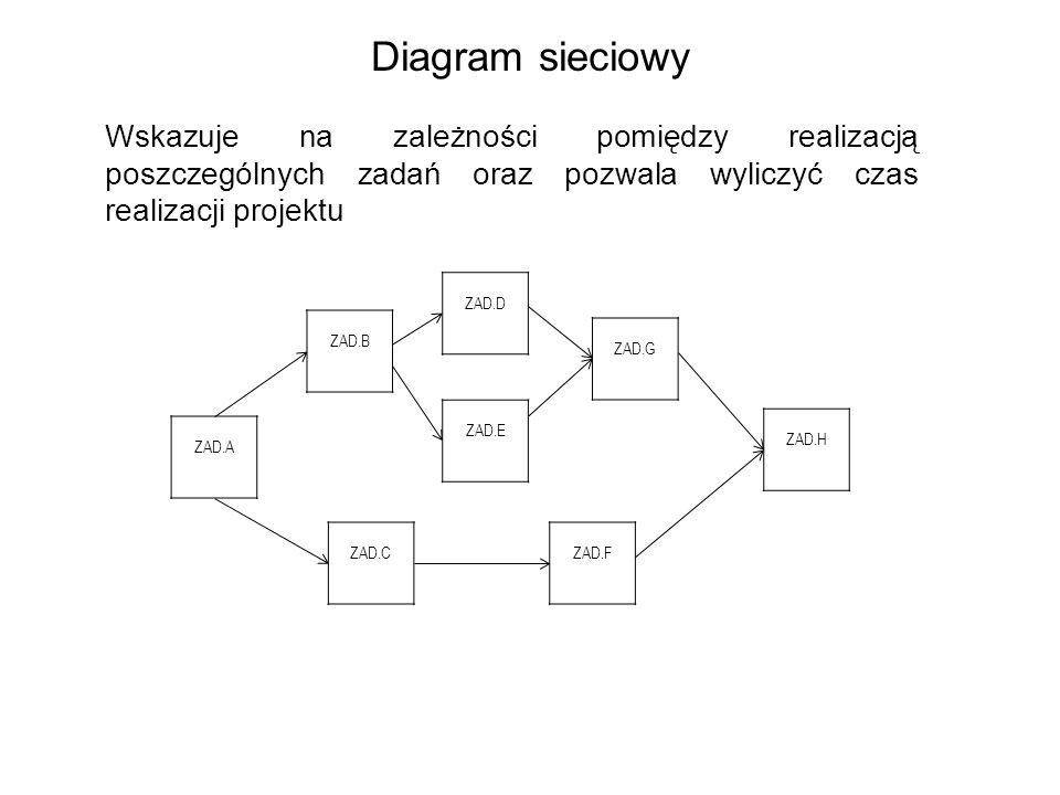 Diagram sieciowy Wskazuje na zależności pomiędzy realizacją poszczególnych zadań oraz pozwala wyliczyć czas realizacji projektu.