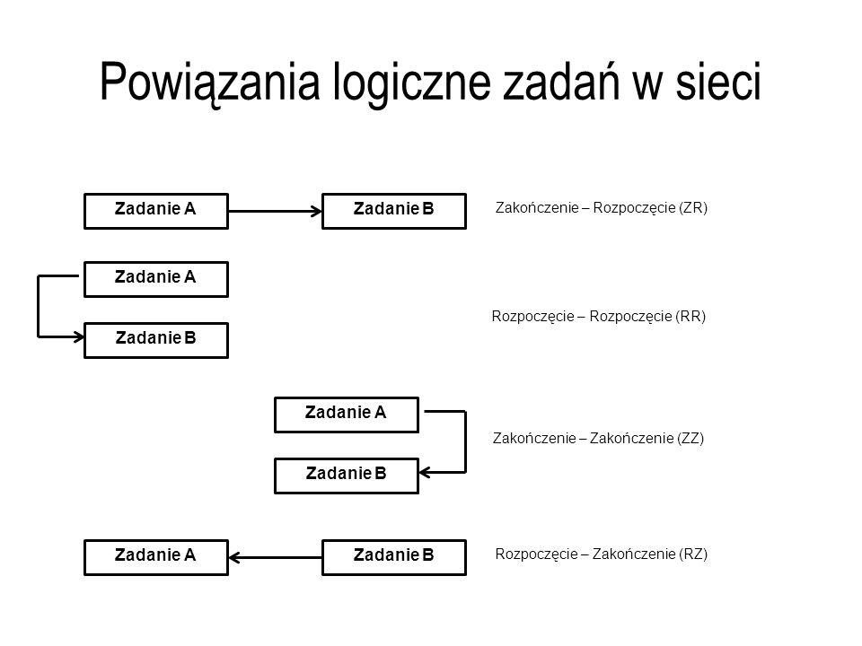 Powiązania logiczne zadań w sieci