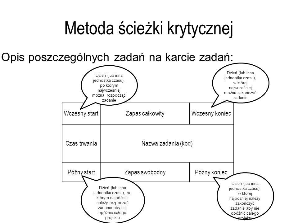 Metoda ścieżki krytycznej