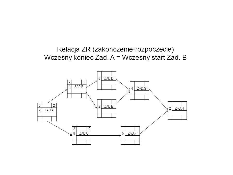 Relacja ZR (zakończenie-rozpoczęcie)