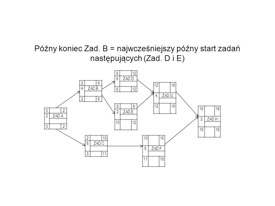 Późny koniec Zad. B = najwcześniejszy późny start zadań następujących (Zad. D i E)