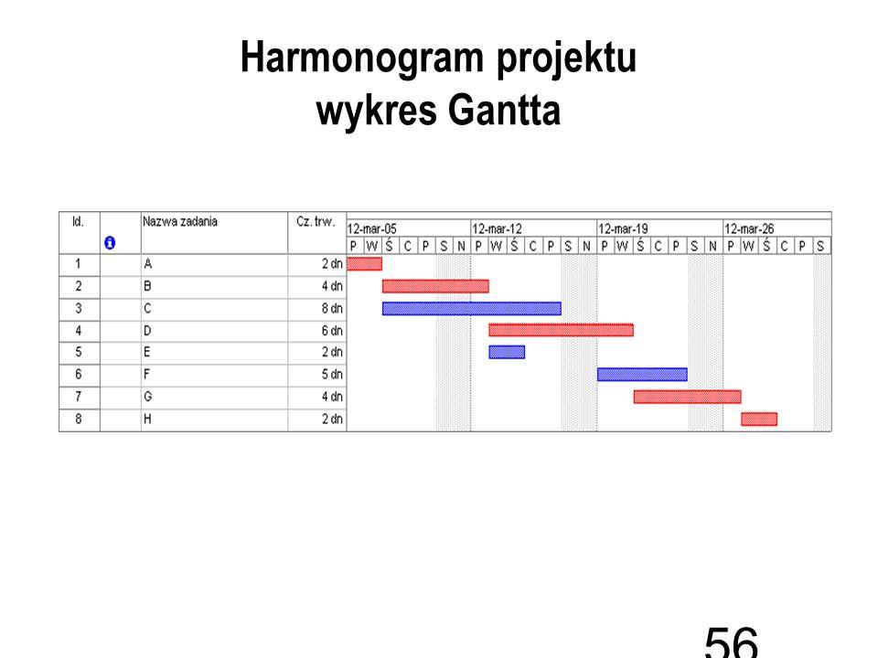 Harmonogram projektu wykres Gantta