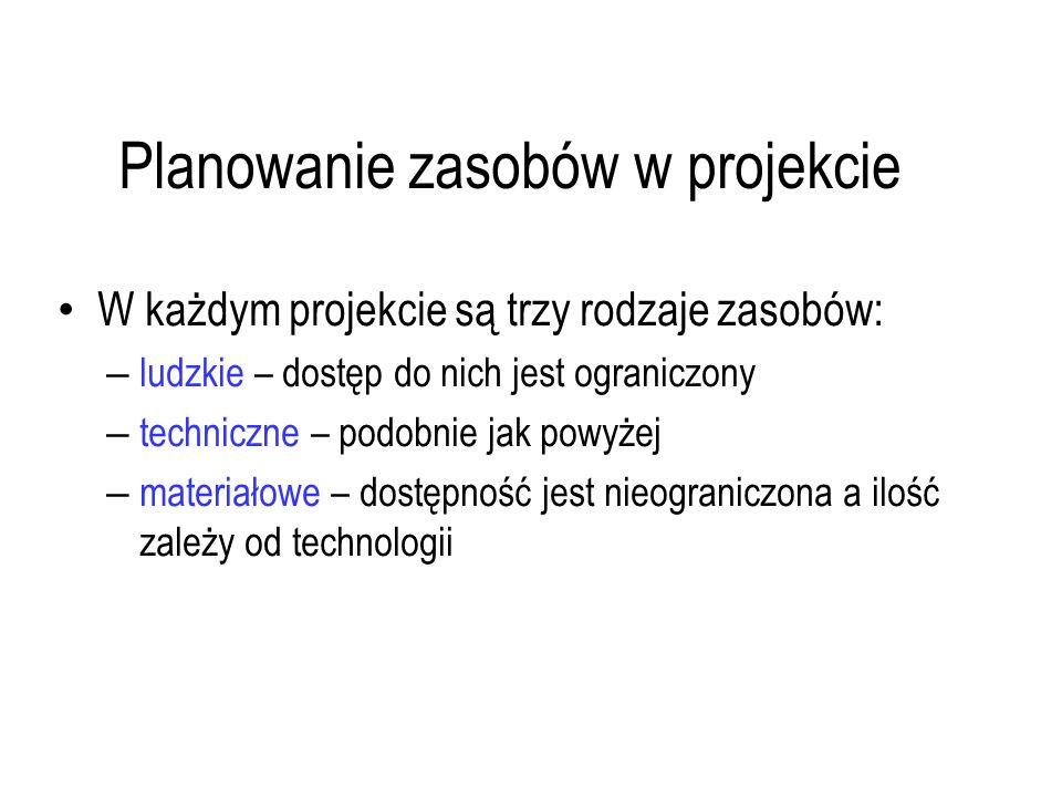 Planowanie zasobów w projekcie