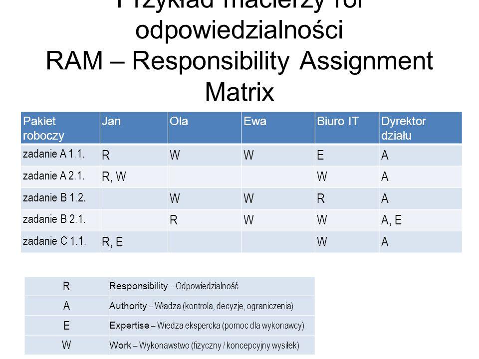 Przykład macierzy ról odpowiedzialności RAM – Responsibility Assignment Matrix