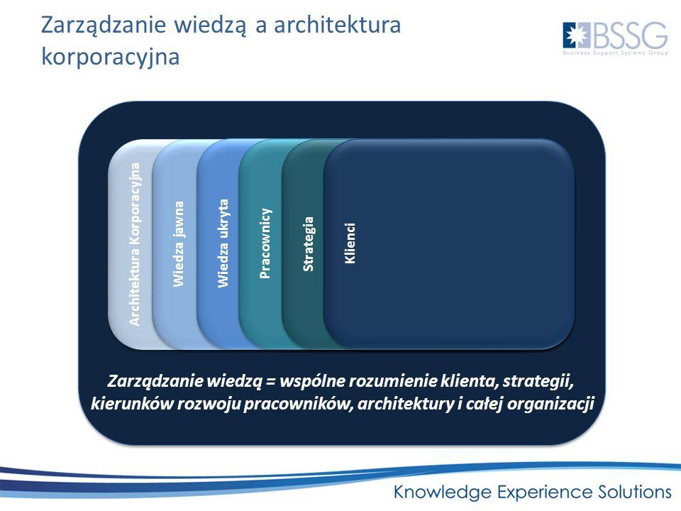 Zarządzanie wiedzą a architektura korporacyjna