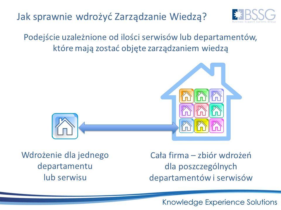 Jak sprawnie wdrożyć Zarządzanie Wiedzą