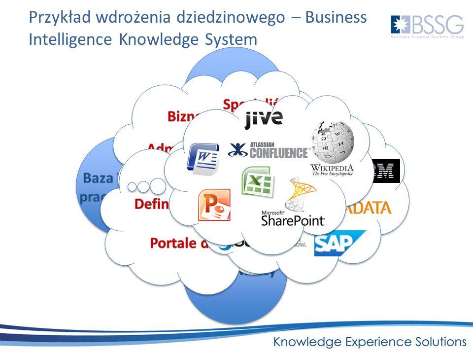 Baza Wiedzy i praca grupowa Słownik pojęć biznesowych