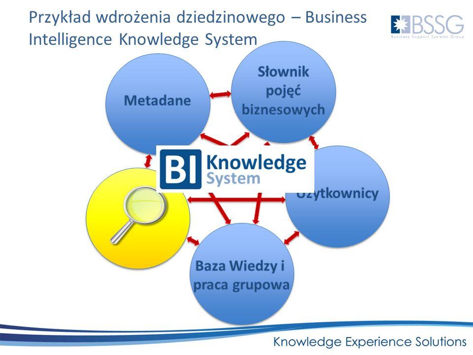 Słownik pojęć biznesowych Baza Wiedzy i praca grupowa