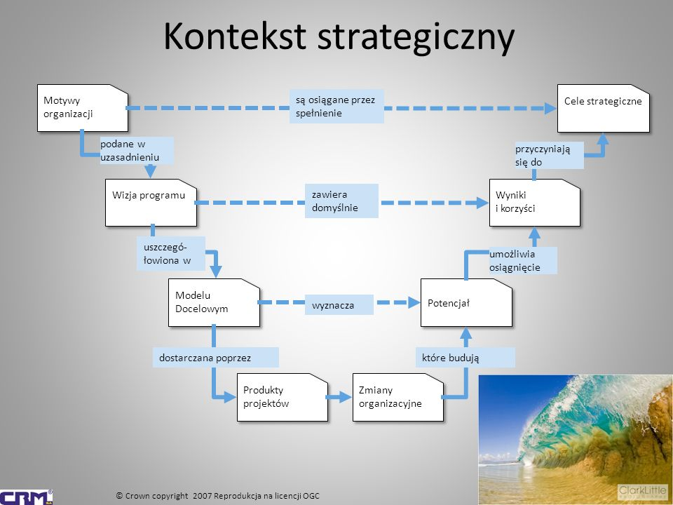 Kontekst strategiczny