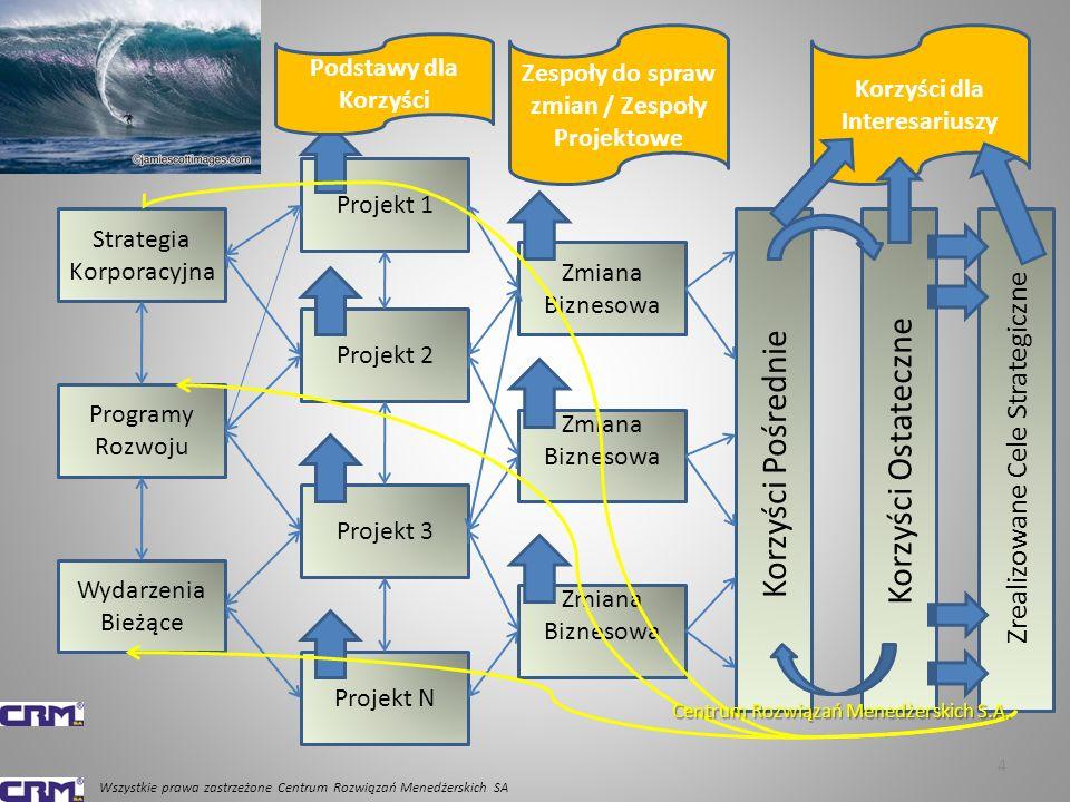Korzyści Ostateczne Korzyści Pośrednie Zrealizowane Cele Strategiczne