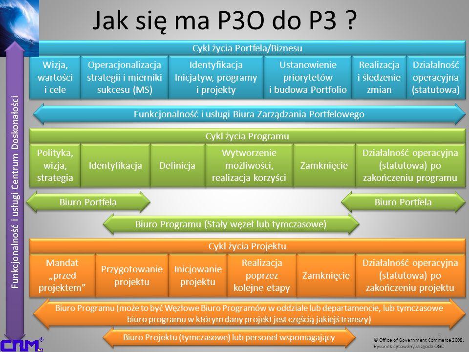 Jak się ma P3O do P3 Funkcjonalność i usługi Centrum Doskonałości