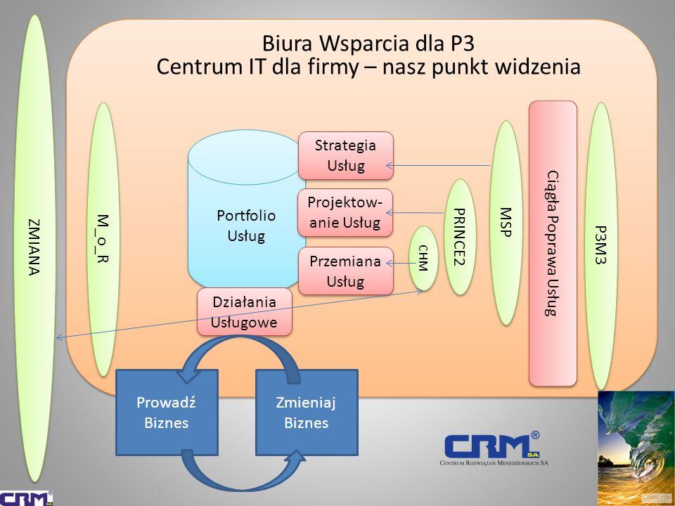 Biura Wsparcia dla P3 Centrum IT dla firmy – nasz punkt widzenia