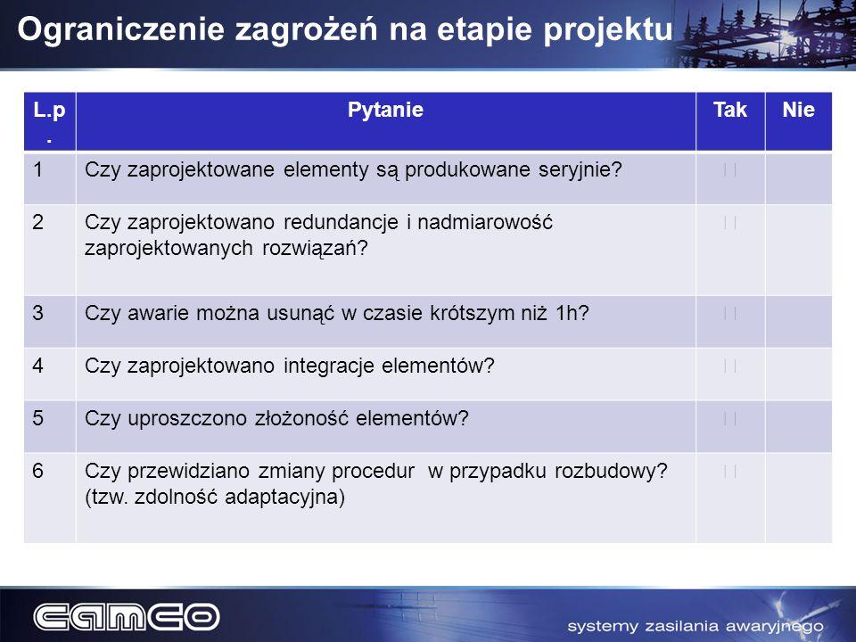 Ograniczenie zagrożeń na etapie projektu