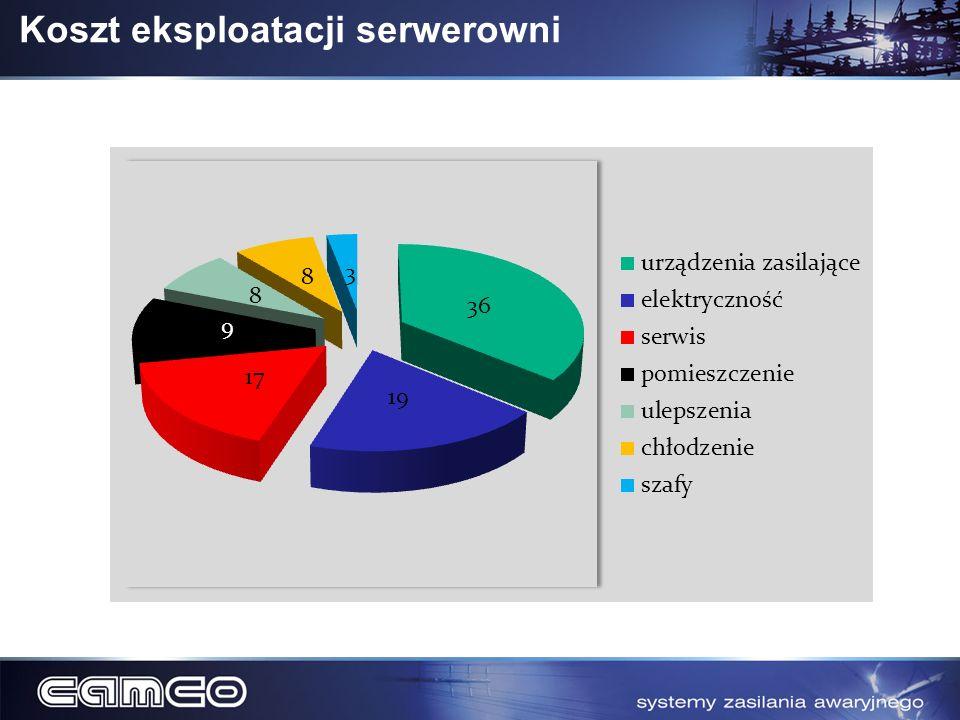 Koszt eksploatacji serwerowni