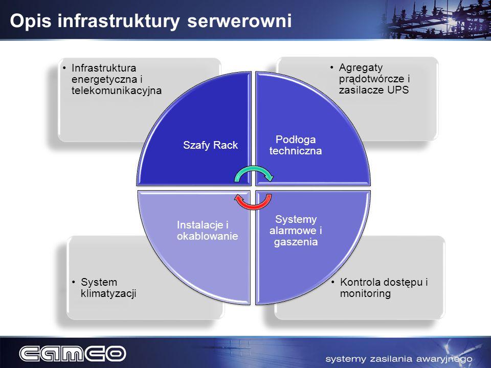 Opis infrastruktury serwerowni