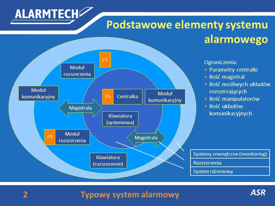 Podstawowe elementy systemu alarmowego
