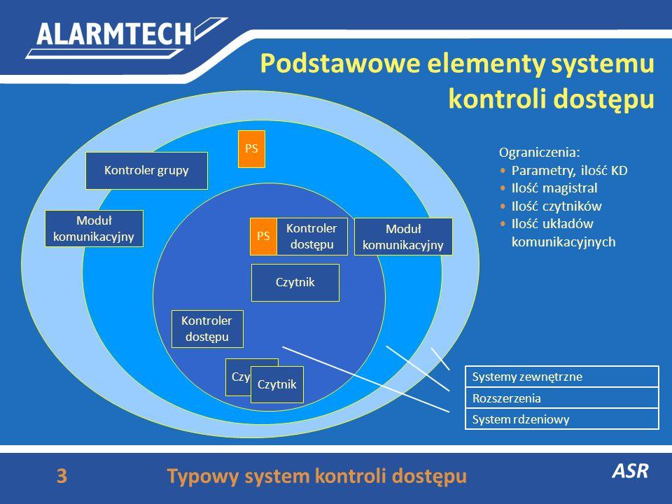 Podstawowe elementy systemu kontroli dostępu