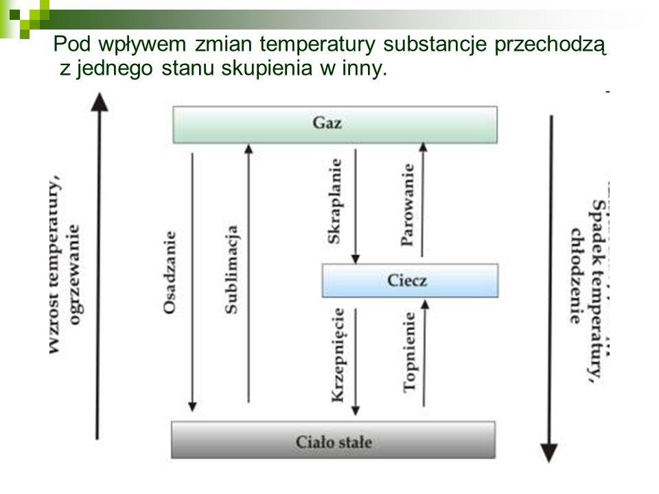 Pod wpływem zmian temperatury substancje przechodzą z jednego stanu skupienia w inny.