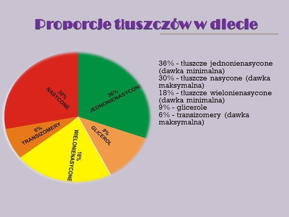 Proporcje tłuszczów w diecie