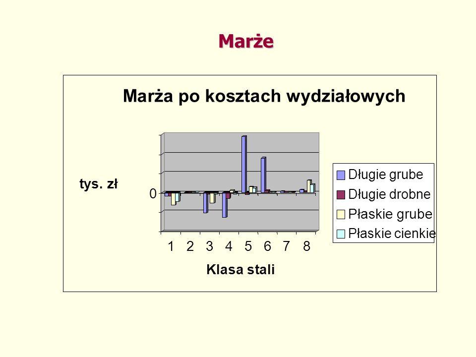 Marże Marża po kosztach wydziałowych tys. zł Płaskie grube 1 2 3 4 5 6