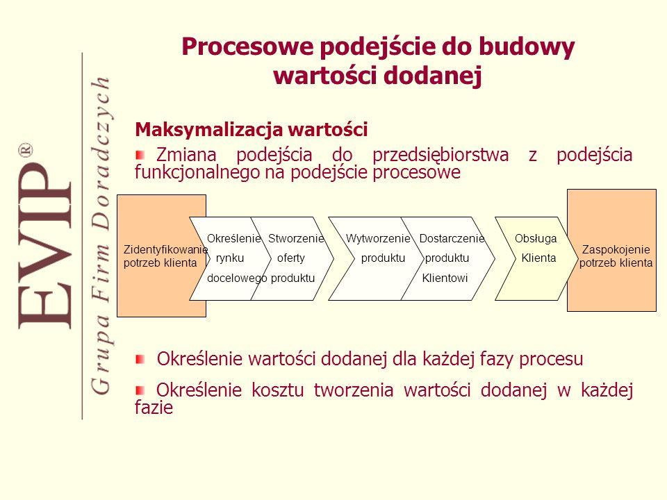 Procesowe podejście do budowy wartości dodanej