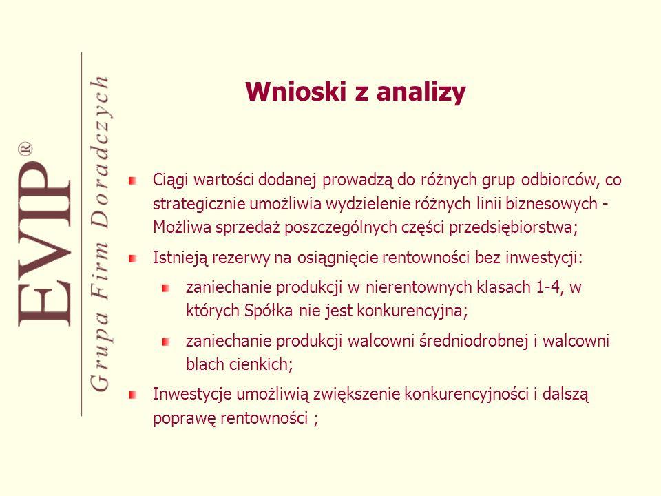 Wnioski z analizy