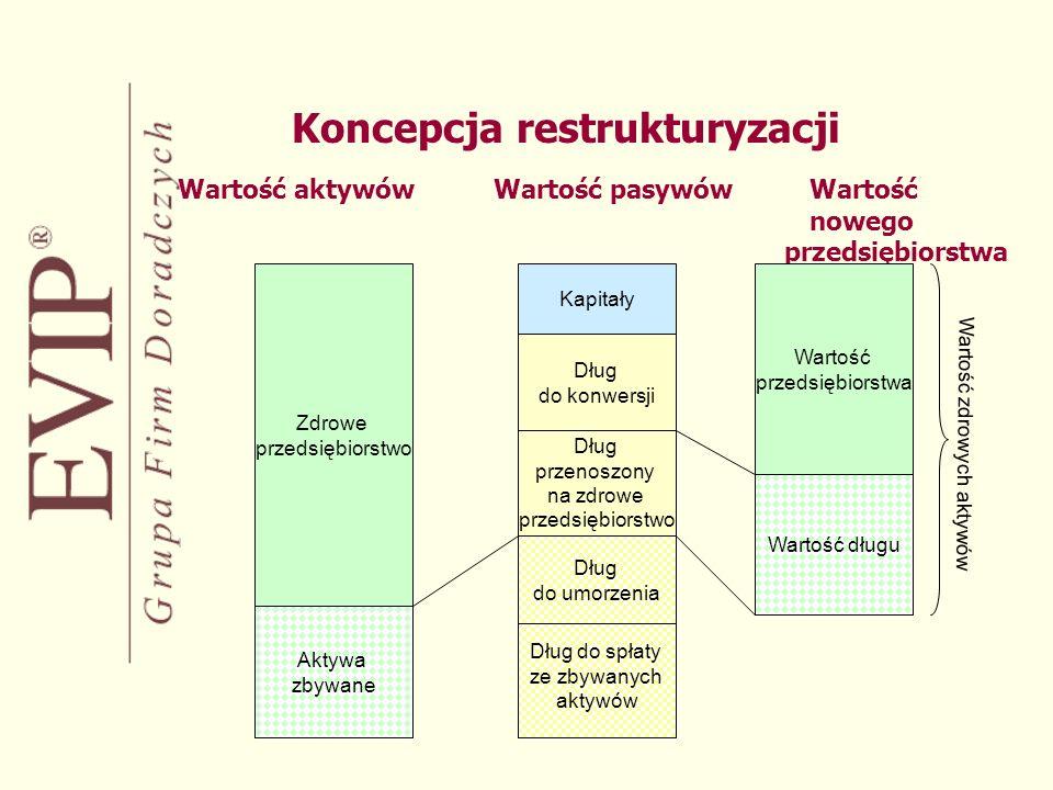 Koncepcja restrukturyzacji