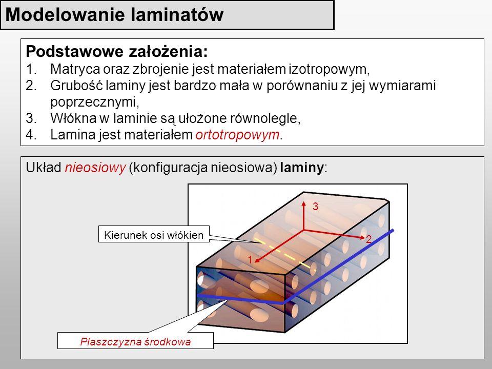 Modelowanie laminatów
