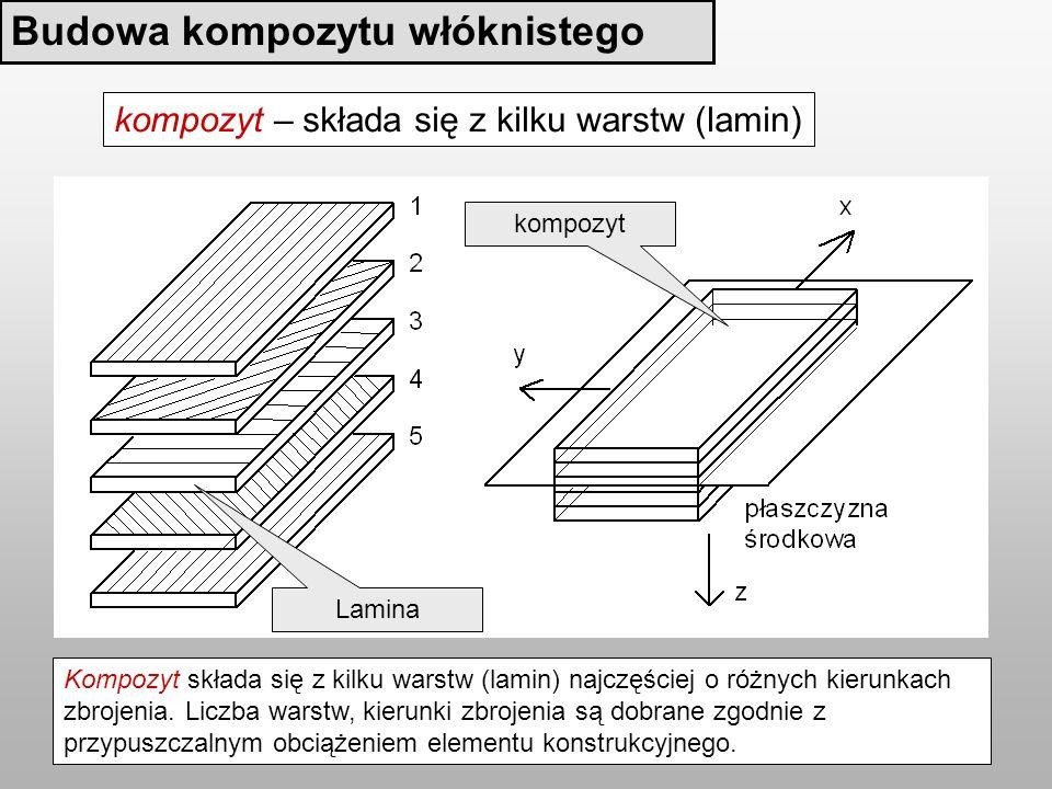 Budowa kompozytu włóknistego