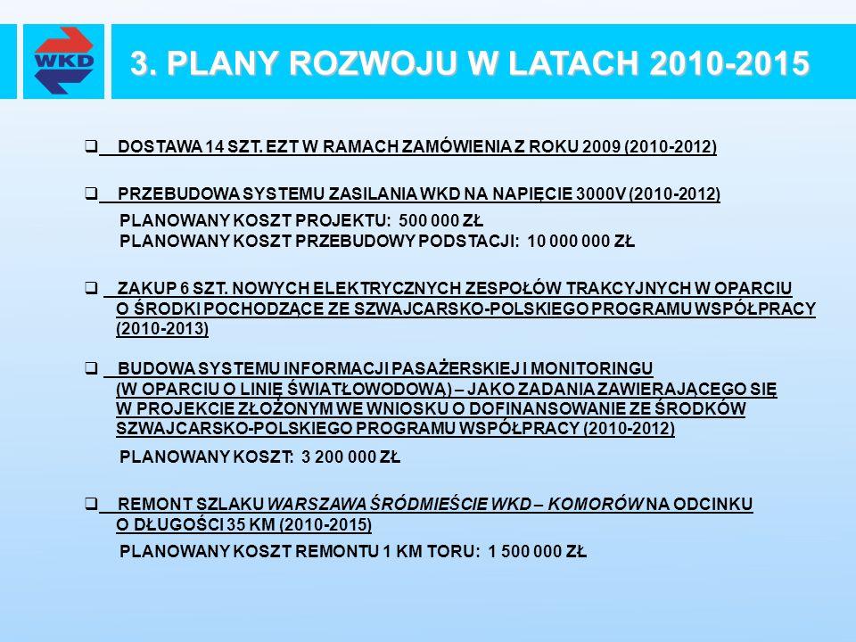3. PLANY ROZWOJU W LATACH 2010-2015