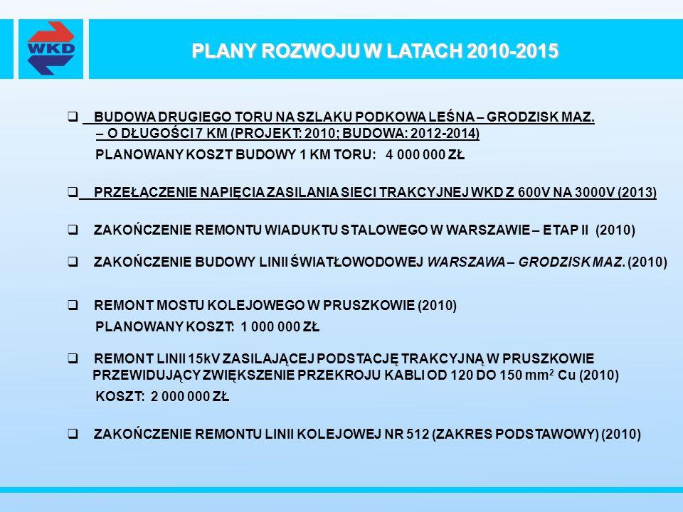 PLANY ROZWOJU W LATACH 2010-2015