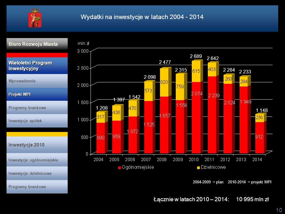Wydatki na inwestycje w latach 2004 - 2014