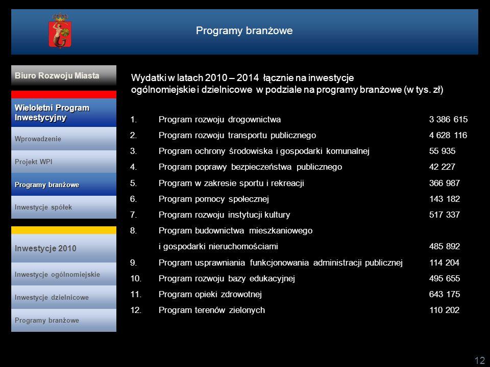 Programy branżowe Wydatki w latach 2010 – 2014 łącznie na inwestycje ogólnomiejskie i dzielnicowe w podziale na programy branżowe (w tys. zł)