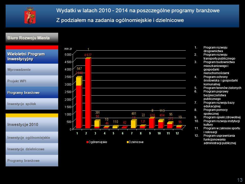 Wydatki w latach 2010 - 2014 na poszczególne programy branżowe