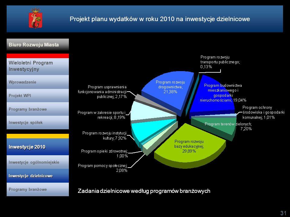 Projekt planu wydatków w roku 2010 na inwestycje dzielnicowe