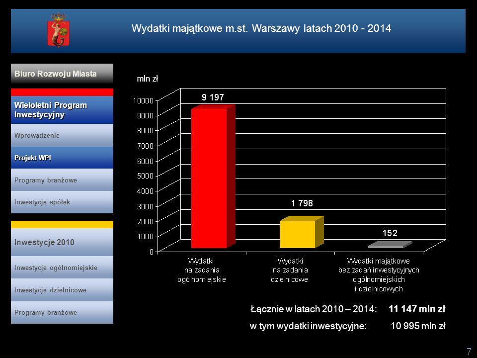 Wydatki majątkowe m.st. Warszawy latach 2010 - 2014