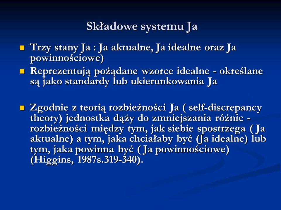 Składowe systemu Ja Trzy stany Ja : Ja aktualne, Ja idealne oraz Ja powinnościowe)