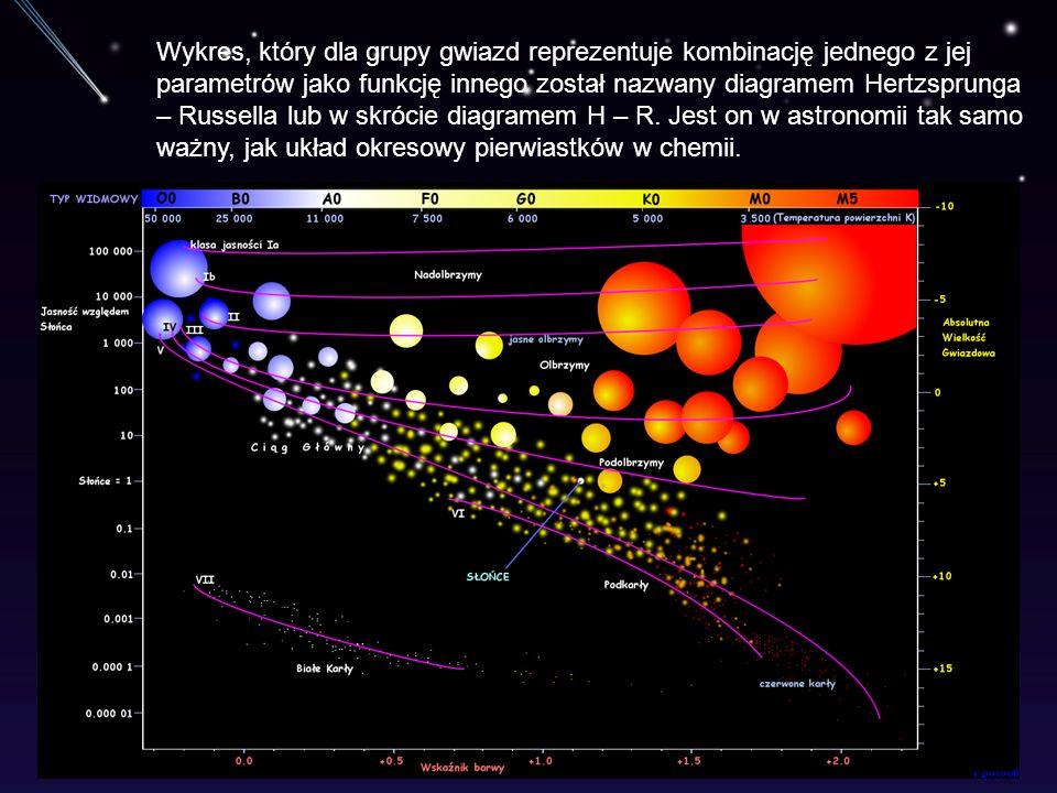 Wykres, który dla grupy gwiazd reprezentuje kombinację jednego z jej parametrów jako funkcję innego został nazwany diagramem Hertzsprunga – Russella lub w skrócie diagramem H – R.