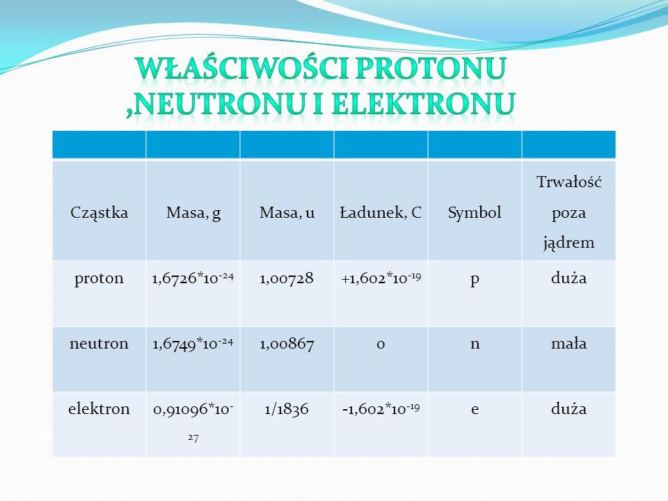 Właściwości protonu ,neutronu i elektronu