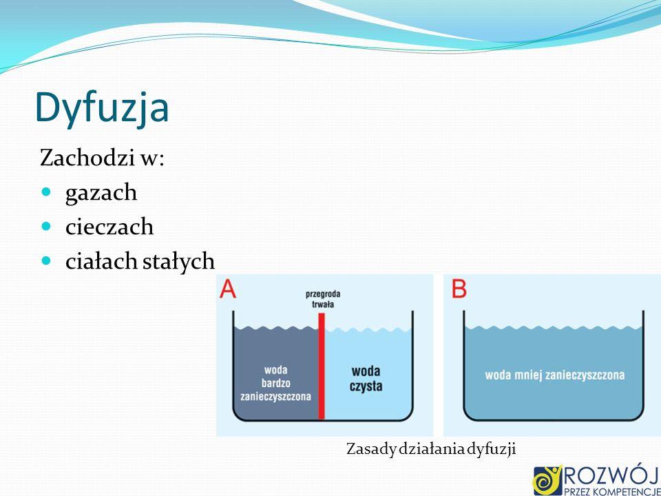 Zasady działania dyfuzji