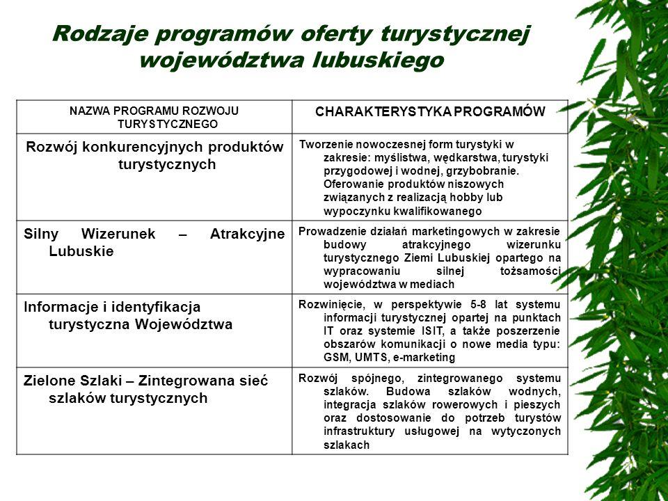 Rodzaje programów oferty turystycznej województwa lubuskiego