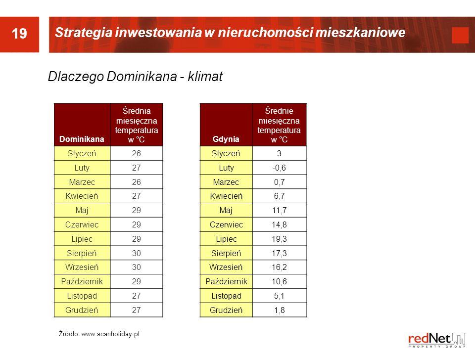 19 Strategia inwestowania w nieruchomości mieszkaniowe