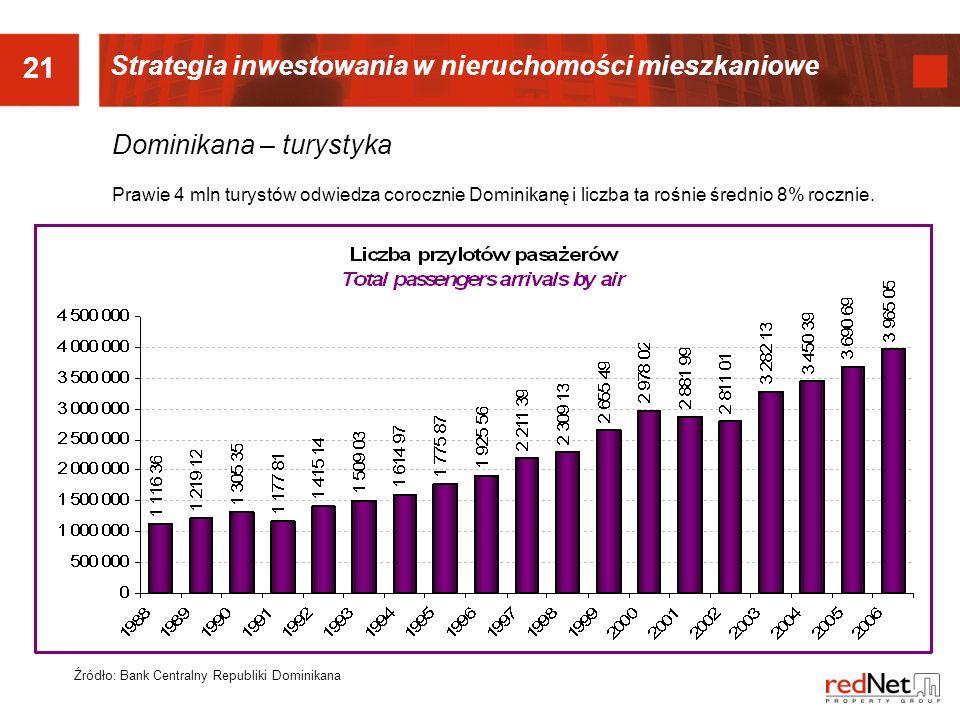 21 Strategia inwestowania w nieruchomości mieszkaniowe